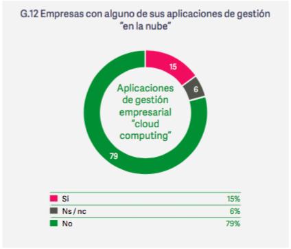 aplicaciones_cloud