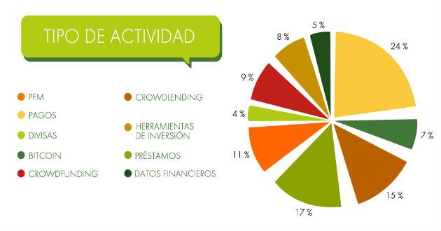 El sector fintech suma ya más de 120 empresas en España