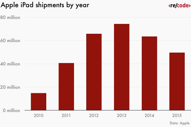 apple_shipments