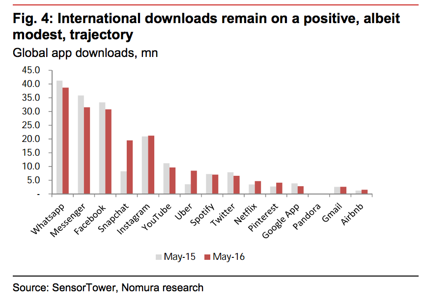 Global app downloads