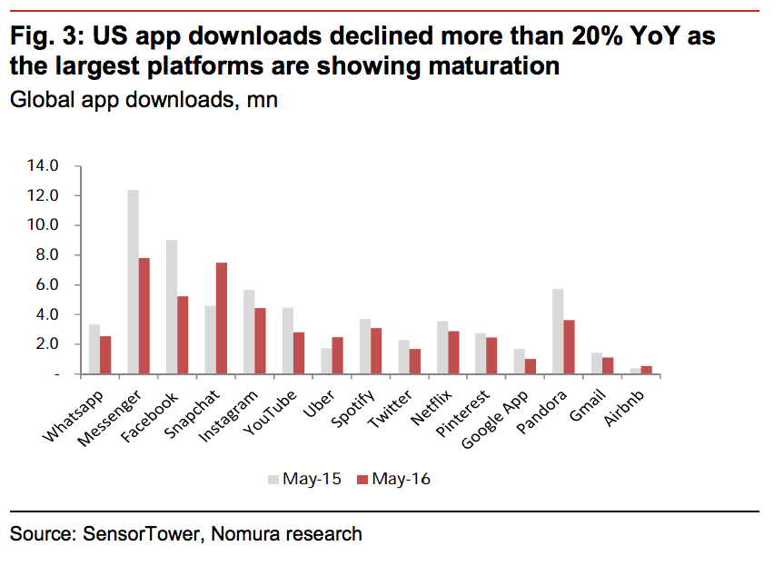 US App downloads