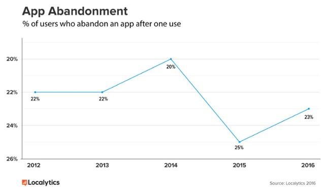 app-abandonment