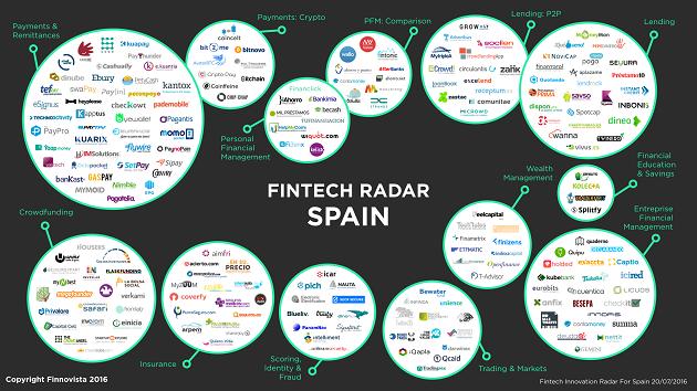Spain-Fintech-Radar