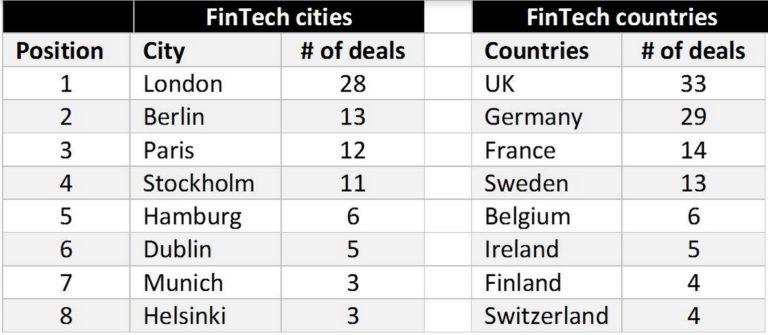 fintech-deals-by-city-768x335