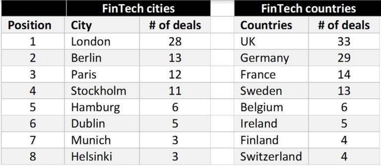fintech-deals-by-city-768x335
