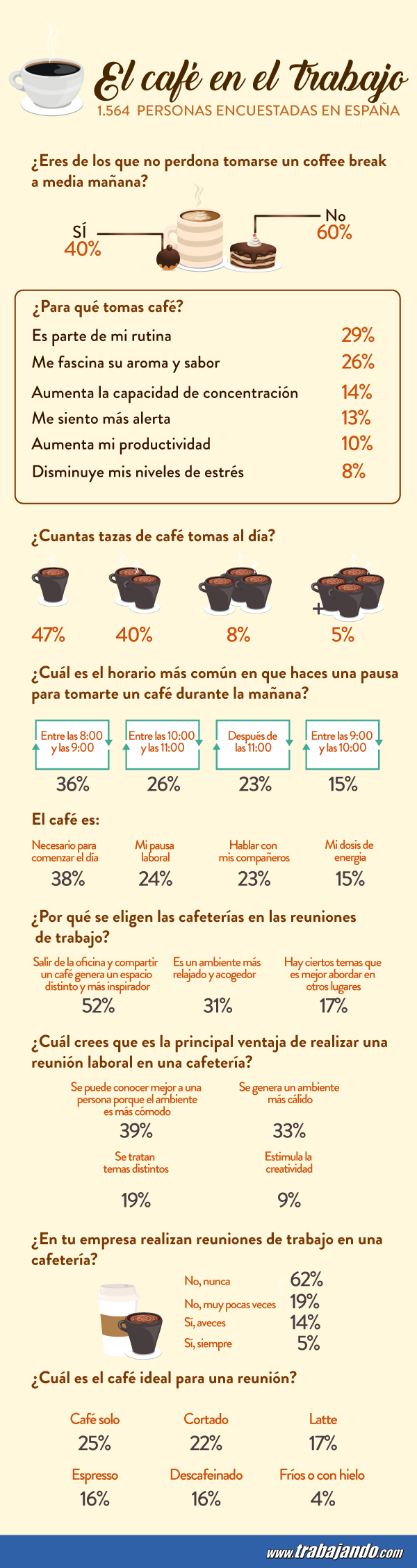 infografia-coffee-break
