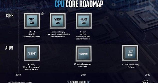 Intel presenta Sunny Cove: arquitectura de nueva generación para procesadores Core y Xeon