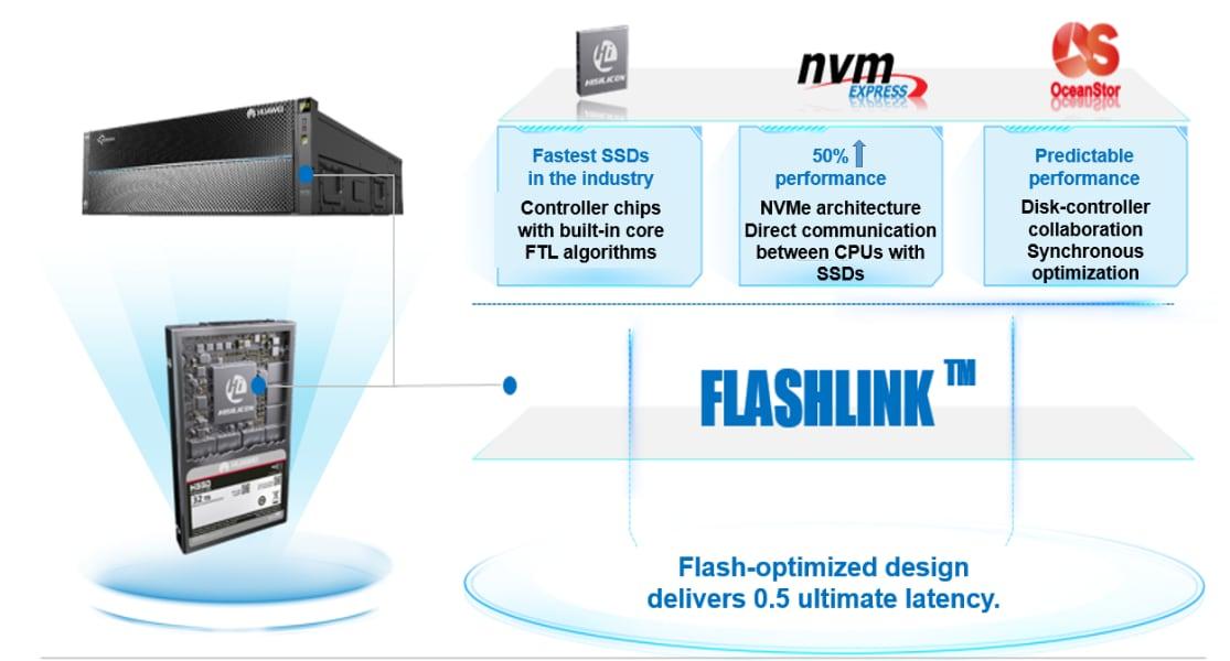 Las principales características de la tecnología FlashLink.