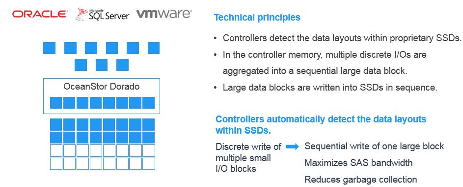 Tecnología de escritura de grandes bloques secuenciales.