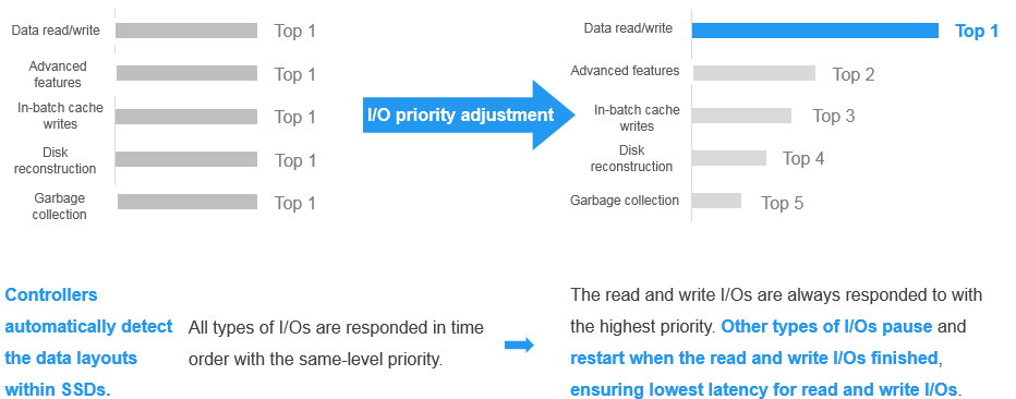 Ajuste prioritario de E/S.