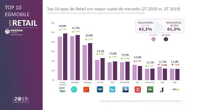apps de retail